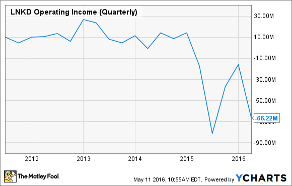 LNKD Operating Income (Quarterly) Chart
