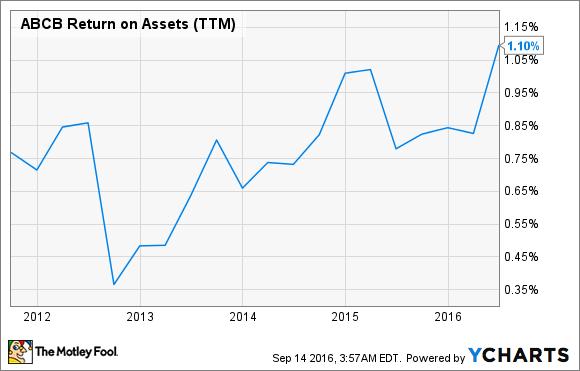 ABCB Return on Assets (TTM) Chart