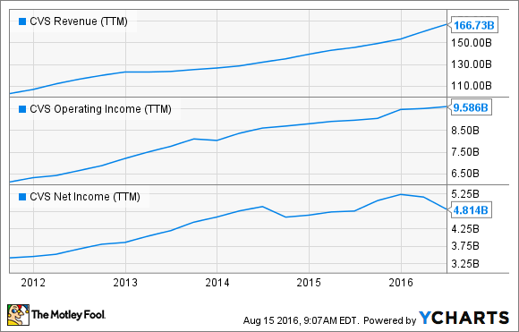 CVS Revenue (TTM) Chart