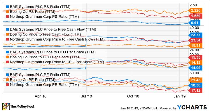 BAESY PS Ratio (TTM) Chart