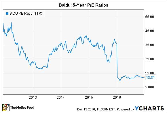 BIDU PE Ratio (TTM) Chart