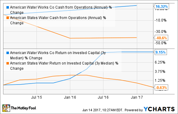 AWK Cash from Operations (Annual) Chart