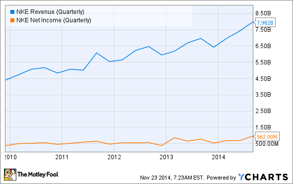 NKE Revenue (Quarterly) Chart