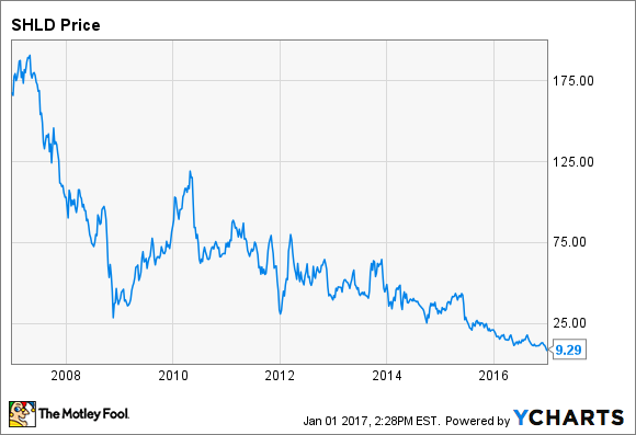 Why Sears Holdings Stock Plunged 279 In December Nasdaq