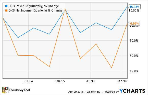 DKS Revenue (Quarterly) Chart