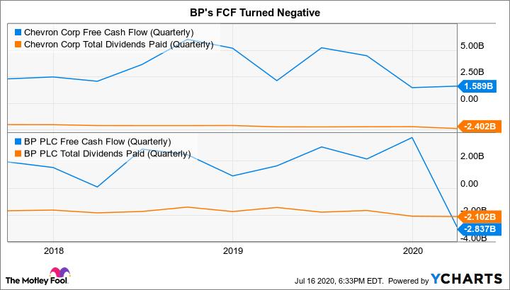 CVX Free Cash Flow (Quarterly) Chart