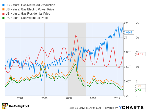 US Natural Gas Marketed Production Chart