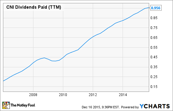 CNI Dividends Paid (TTM) Chart