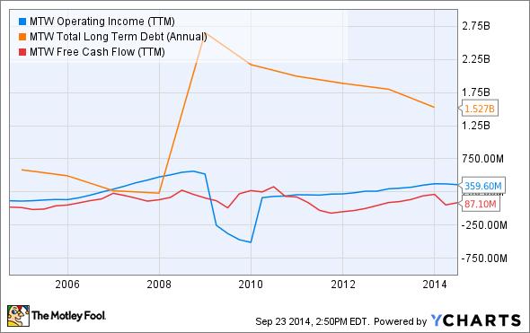 MTW Operating Income (TTM) Chart