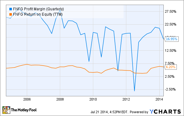 FNFG Profit Margin (Quarterly) Chart