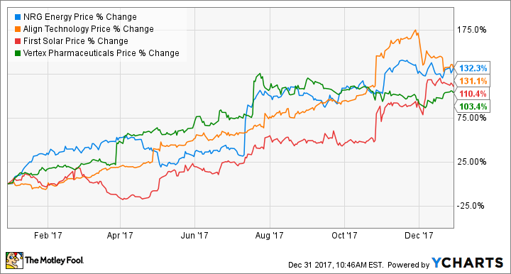 How These 4 Major Companies Are >> These 4 S P 500 Stocks Doubled In 2017 The Motley Fool