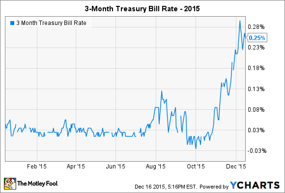 3 Month Treasury Bill Rate Chart