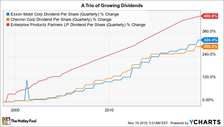 XOM Dividend Per Share (Quarterly) Chart