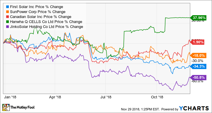 How to Invest in Solar Energy Stocks -- The Motley Fool
