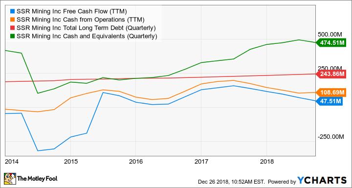 SSRM Free Cash Flow (TTM) Chart