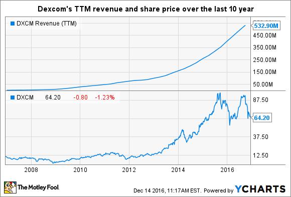 DXCM Revenue (TTM) Chart