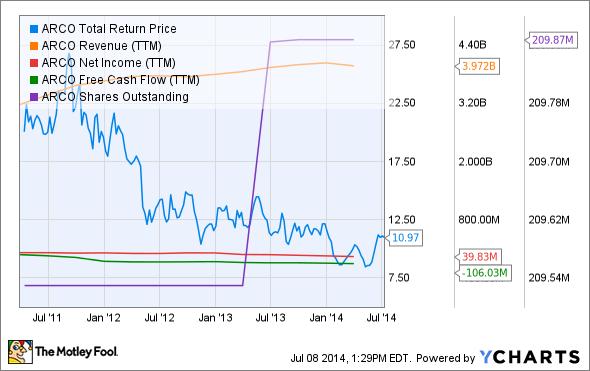 ARCO Total Return Price Chart