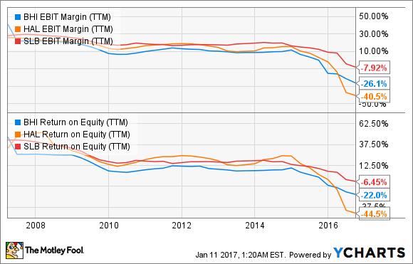 BHI EBIT Margin (TTM) Chart