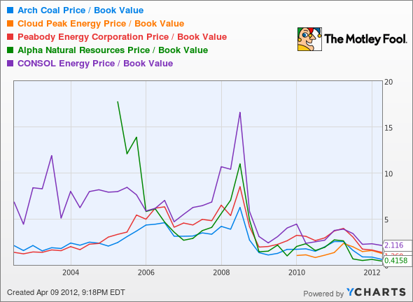 ACI Price / Book Value Chart