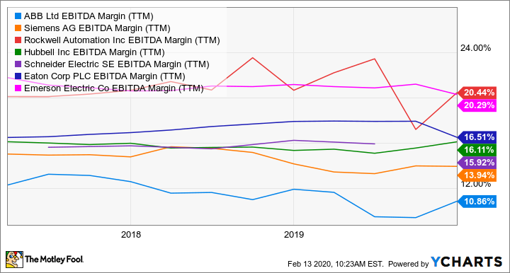 ABB EBITDA Margin (TTM) Chart