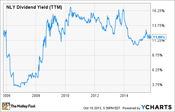 NLY Dividend Yield (TTM) Chart