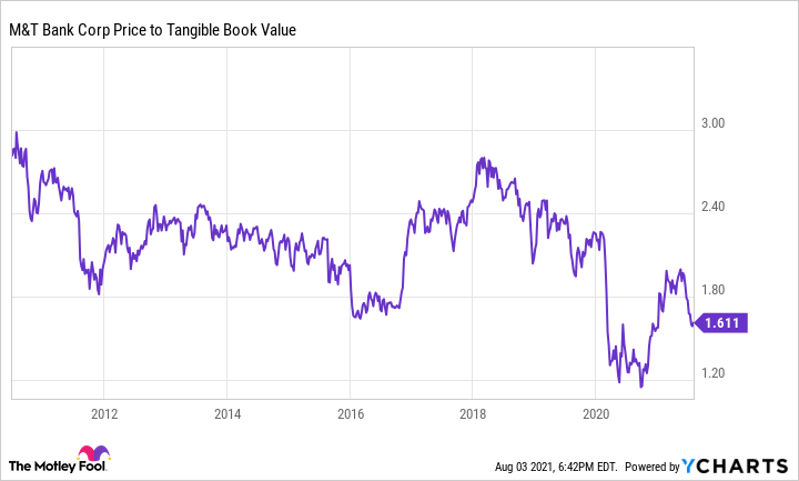 MTB Price to Tangible Book Value Chart