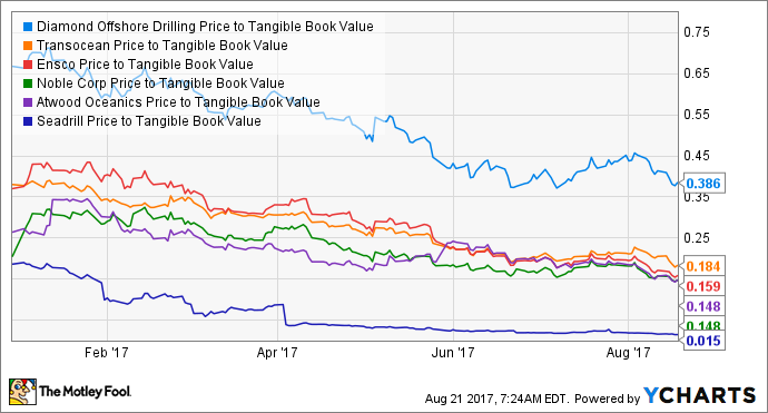 DO Price to Tangible Book Value Chart