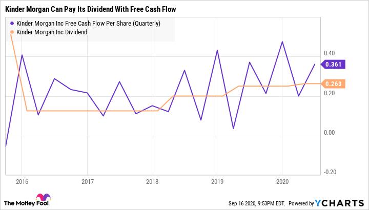KMI Free Cash Flow Per Share (Quarterly) Chart