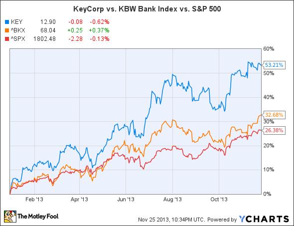 KEY Chart