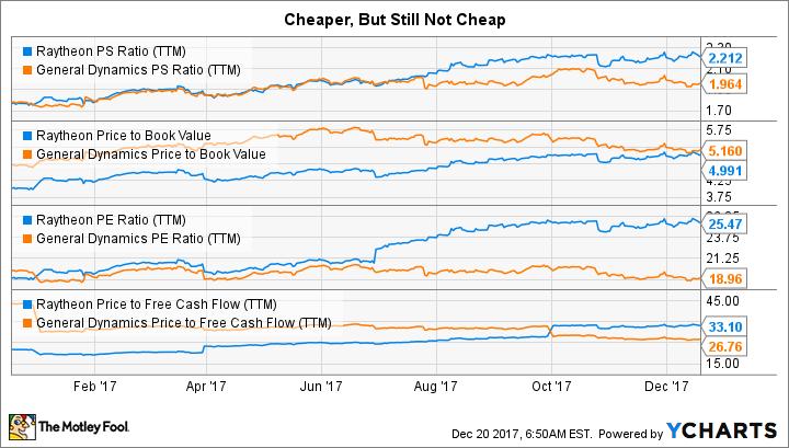 RTN PS Ratio (TTM) Chart