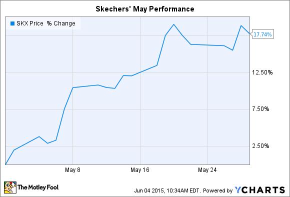SKX Chart