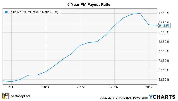 PM Payout Ratio (TTM) Chart