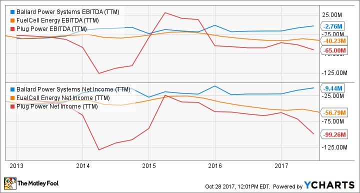 BLDP EBITDA (TTM) Chart