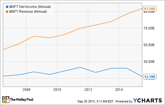 MSFT Net Income (Annual) Chart