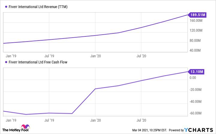 FVRR Revenue (TTM) Chart