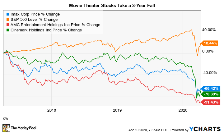 IMAX Chart