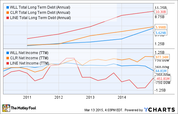 WLL Total Long Term Debt (Annual) Chart