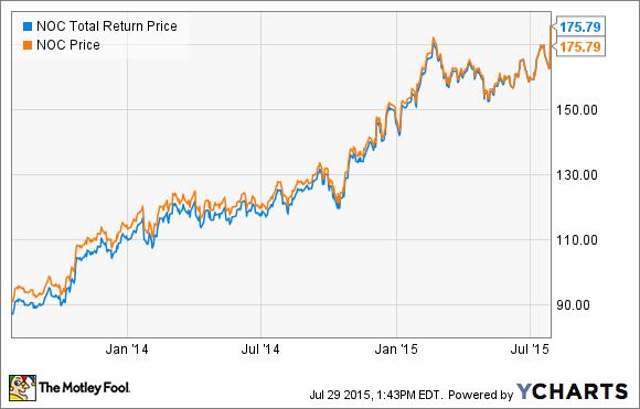 NOC Total Return Price Chart