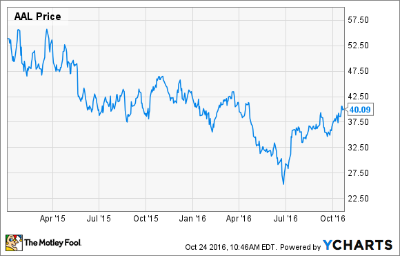 I Just Sold My American Airlines Stock Heres Why The Motley Fool