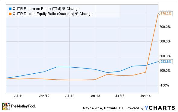 OUTR Return on Equity (TTM) Chart