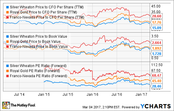 SLW Price to CFO Per Share (TTM) Chart