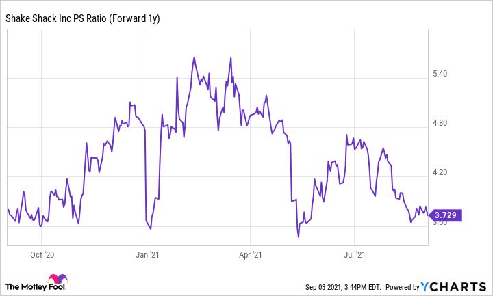 SHAK PS Ratio (Forward 1y) Chart