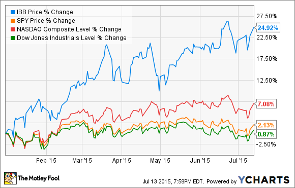 These 2 Biotech Stocks Cratered in 2015 -- Is 1 Now a Buy ...