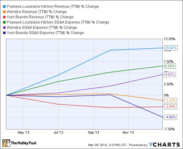 PLKI Revenue (TTM) Chart
