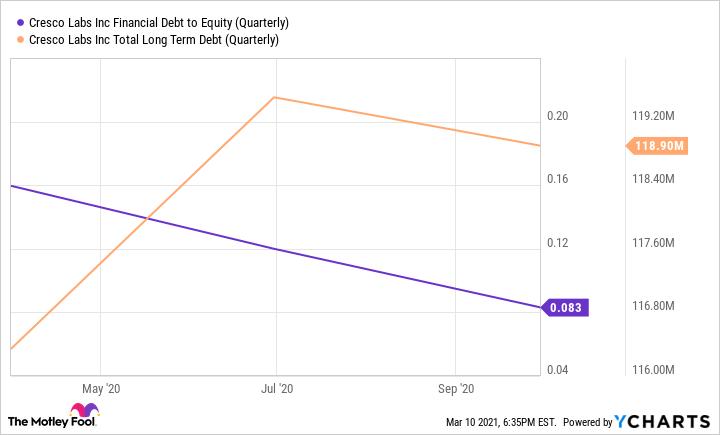 CRLBF Financial Debt to Equity (Quarterly) Chart
