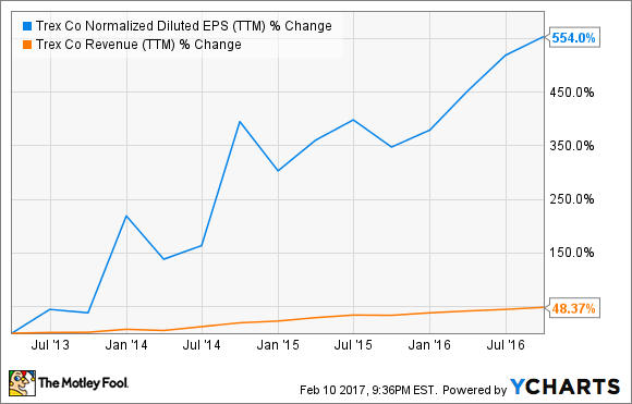 TREX Normalized Diluted EPS (TTM) Chart