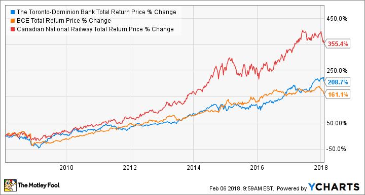 TD Total Return Price Chart