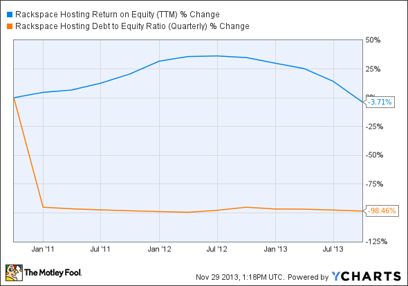 RAX Return on Equity (TTM) Chart