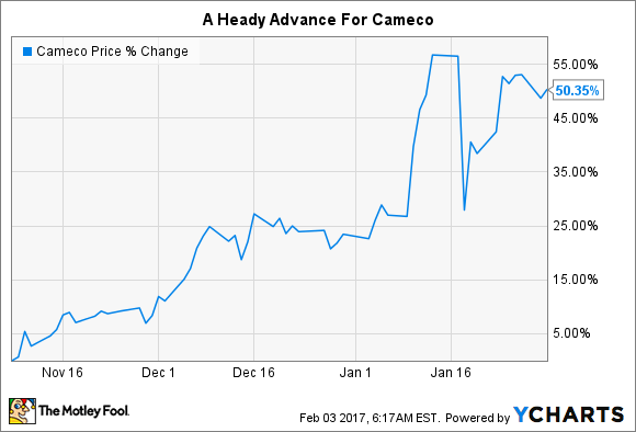 A Cameco stock price chart showing a roughly 50% advance between election day and the end of January.