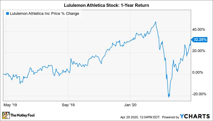Is Lululemon Stock A Buy The Motley Fool